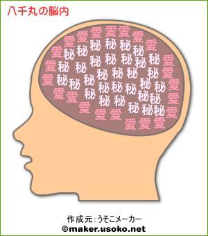 八千丸の脳内