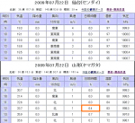 09/07/22 仙台・山形