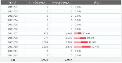 アクセス解析2011.10.31
