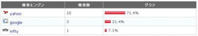 アクセス解析2011.10.31.1.01