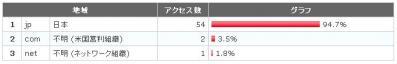 アクセス解析2011.10.31.1.03