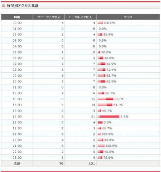 アクセス解析2011.10.31.1.06
