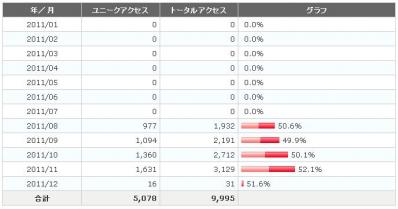 2011 11月アクセス集計