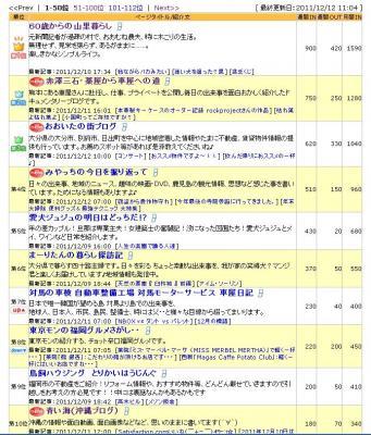 2011 12月FC2ランキング