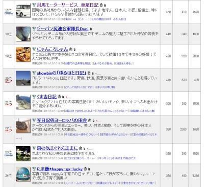 2011 12月ブログランキング