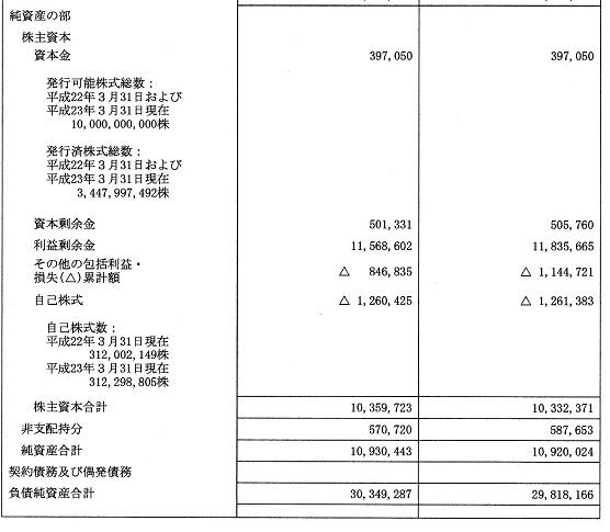 99トヨタ201203決算貸借対照表