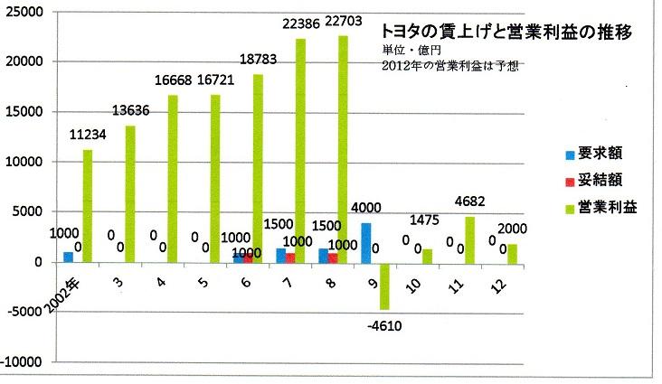 40  99 トヨタの賃上げと営業利益の推移