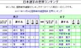 【情報】 日本選手の最新世界ランキングを紹介!
