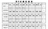 【情報】 全日本選手権(団体の部)1日目の結果が発表!