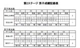 【情報】 全日本選手権(団体の部)3日目の結果が発表!