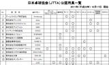 【情報】 日本卓球協会の公認用具一覧をチェック!