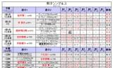 【情報】 ITTFプロツアースウェーデン★岸川選手★準決勝進出!