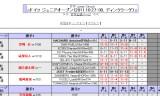【情報】 ITTFジュニアサーキット★村松2位吉村3位