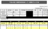 【情報】 実業団地域リーグ・ブロック大会の結果発表