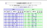 【情報】 ITTF世界ランキング日本選手ランキングは!?