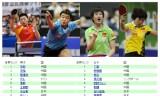 【情報】 ITTF世界ランキングトップ50発表!水谷隼7位