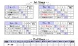 【情報】 男子ワールドカップ2011水谷初戦3-2で荘智淵に勝利