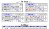 【情報】 男子ワールドカップ2011ファーストステージ水谷1位通過☆