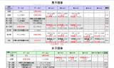 【情報】 世界ジュニア男女2位!村松中国に一矢報いる