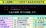 【情報】 国際クラス別肢体不自由者選手権の結果を発表