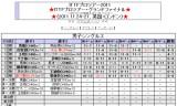 【情報】 ITTFプロツアーグランドファイナル 水谷隼が1回戦敗退!
