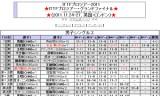 【情報】 ITTFプロツアーグランドファイナル 馬龍と劉詩文が優勝