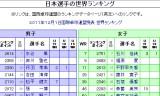 【情報】 日本人選手の世界ランキングが発表!12/01付