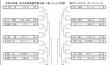 【情報】 全日本選手権のスーパーシードが決定し発表!