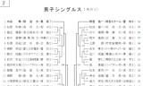 【情報】 全日本選手権の詳細な組合せが発表された!