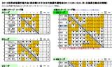 【情報】 2012世界選手権女子選考会は藤井寛子が1位