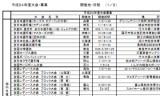 【情報】 平成24年日本卓球協会の大会事業計画が発表