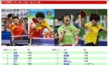 【情報】 ITTF世界ランキングトップ50が発表された!
