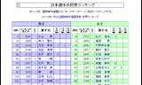 【情報】 日本選手の世界ランキングも発表されました