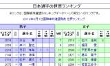【情報】 日本人選手の世界ランキング詳細はこちら!