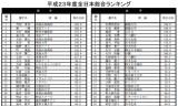 【情報】 平成23年度全日本総合ランキングが発表☆