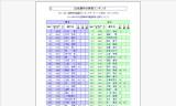 【情報】 2012年4月5日付★日本選手世界ランキング★