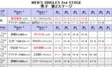 【情報】 アジアカップ2012は吉村真晴が決勝に進出☆