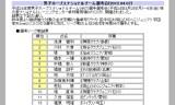 【情報】 男子ホープスナショナルチーム選考会結果