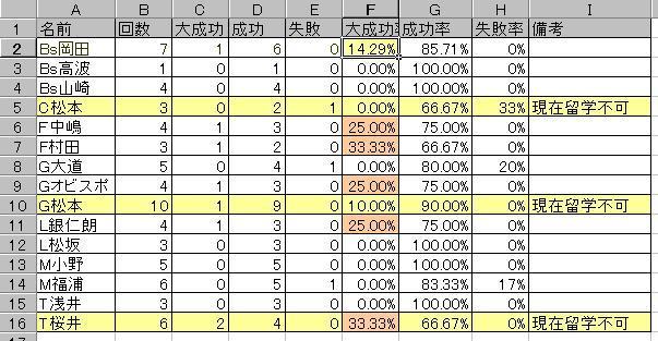 留学データ1