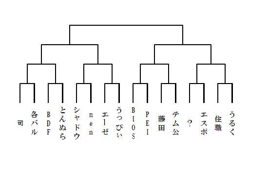 6/27トーナメント表