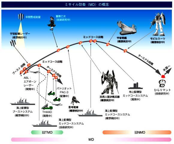 ミサイル防衛構想www