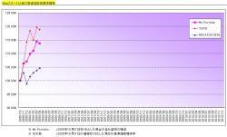 2006年4月までの投信含み益推移