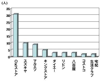 逗子スーパーグラフ