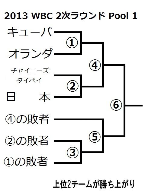 2013 WBC 2次ラウンド トーナメント表 ダブルイリミネーション